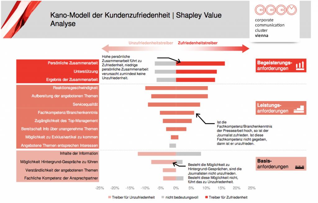 KANO Modell der Kundenzufriedenheit
